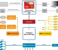 VIA_CN400_block_diagram
