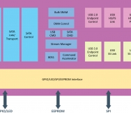 VIA_VL701_Block_Diagram